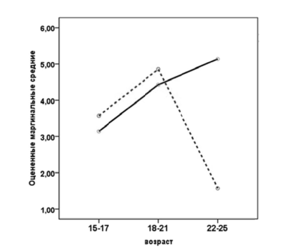 Рис. 6. Оцененные маргинальные средние для параметра «Нейтральная реакция». Условные обозначения: сплошная линия — женщины, штриховая — мужчины.