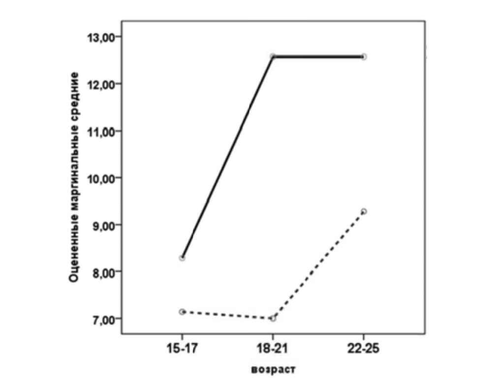 Рис. 7. Оцененные маргинальные средние для параметра «Действенная реакция». Условные обозначения: сплошная линия — женщины, штриховая — мужчины.