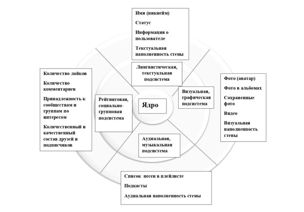 Рис. Структурная композиция виртуального образа пользователя