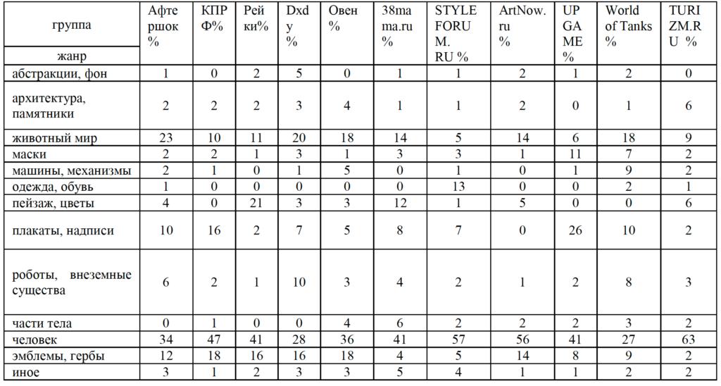 Таблица 1. Результаты распределения символьных изображений пользователей по выделенным категориям и группам сети «Интернет», (%)