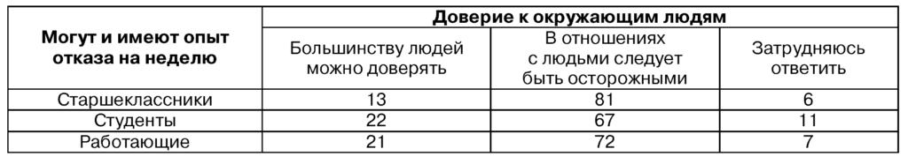 Таблица 1. Взаимосвязь уровня обобщенного доверия и готовности к отказу от социальных сетей на неделю (в %)