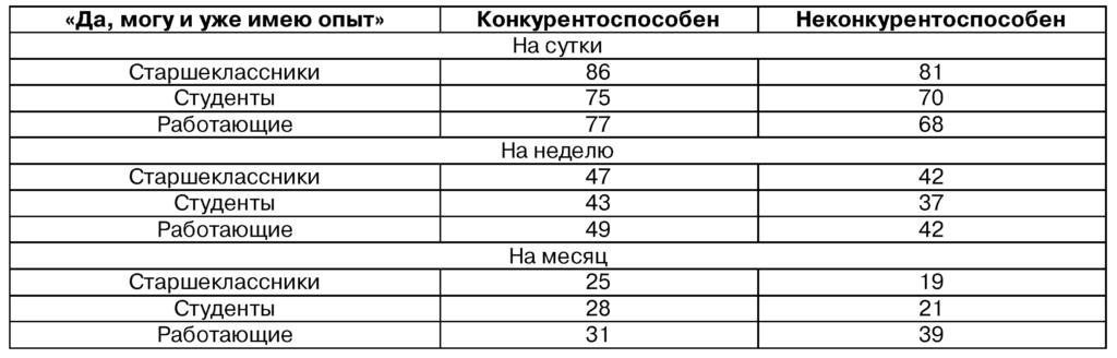 Таблица 2. Взаимосвязь уровня конкурентоспособности (самооценка) и готовности к отказу от социальных сетей (в %)