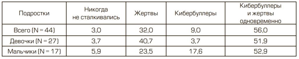 Таблица 2. Участие подростков в кибербуллинге, %
