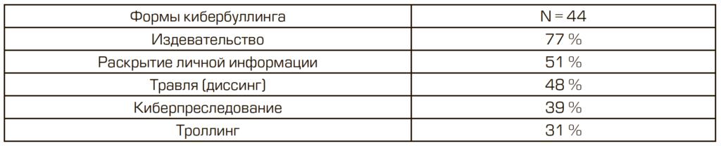 Таблица 3. Формы кибербуллинга, которым подверглись подростки