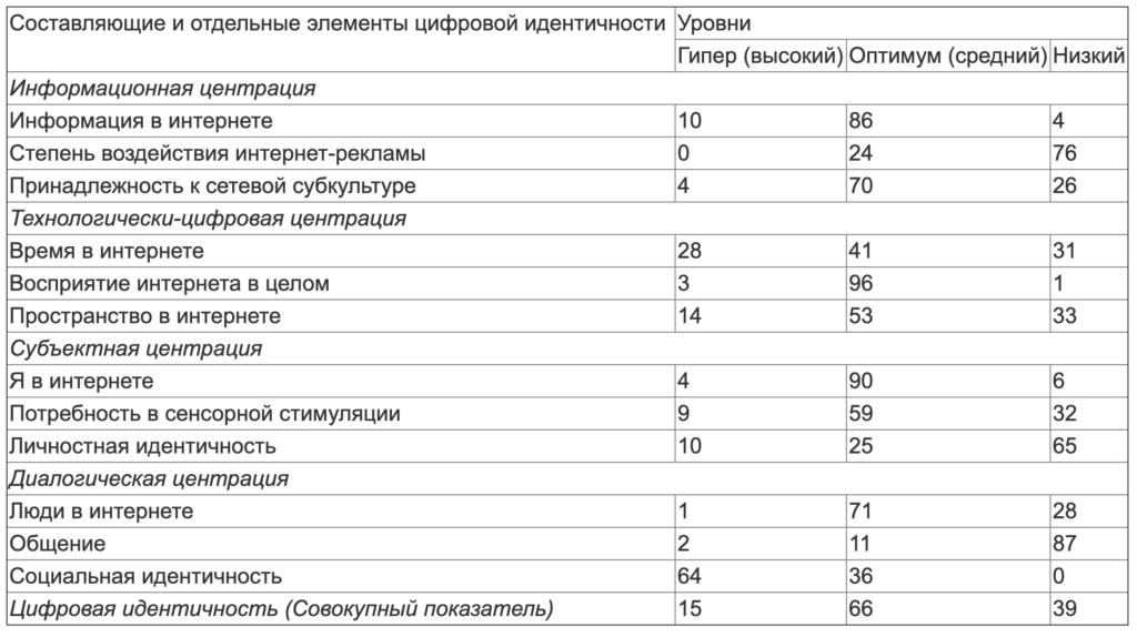 Таблица 4. Распределение результатов измерения составляющих цифровой идентичности по уровням (в %)
