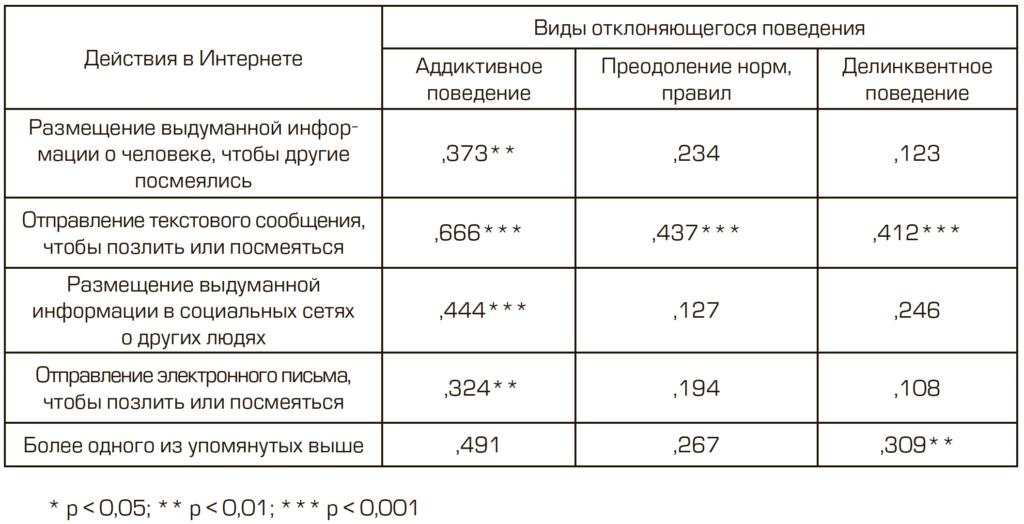 Таблица 5. Связь действий, которые совершали подростки со склонностью к девиантному поведению