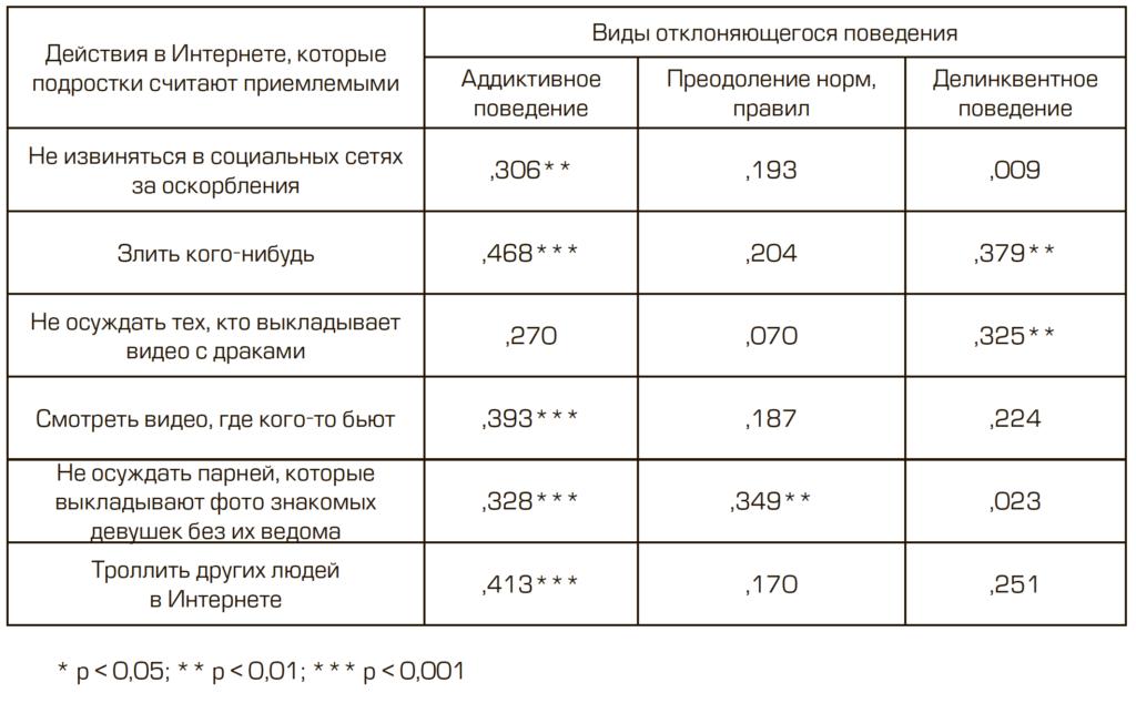 Таблица 7. Связь виртуальных действий, которые подростки считают приемлемыми, и склонности к девиантному поведению