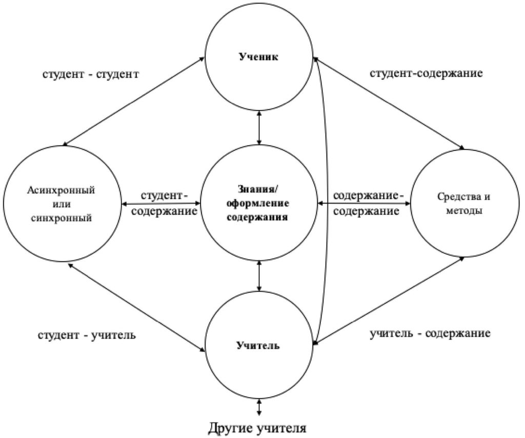 Рис 1. Модель онлайн-обучения Т. Андерсона
