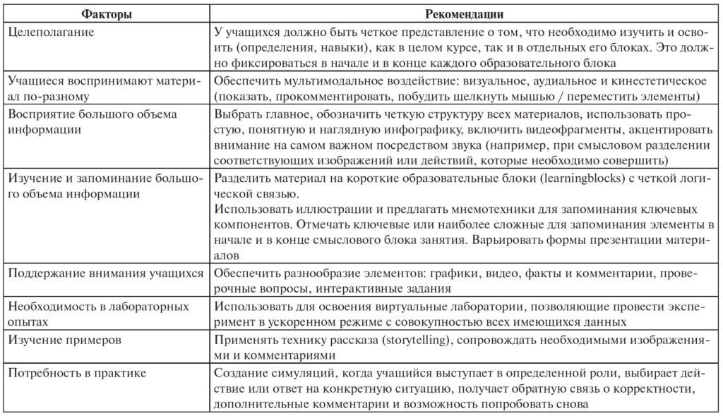 Таблица 1. Факторы обучения и рекомендации по их реализации в онлайн-обучении
