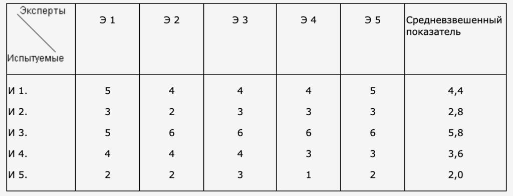 Таблица 1.1 (жестокость-чувствительность) – фактор I