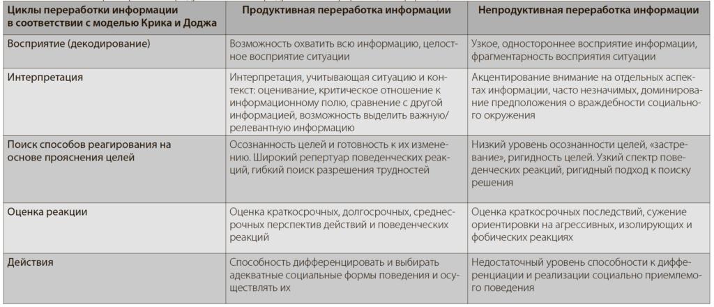 Табл. 1. Основные характеристики продуктивной и непродуктивной переработки информации