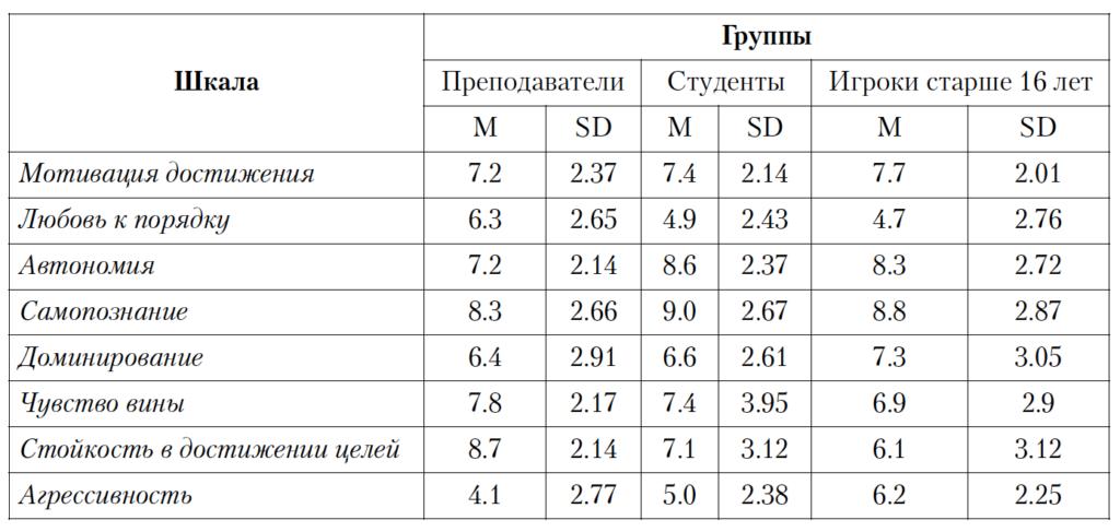 Таблица 1. Нормативные данные в виде средних суммарных баллов (M) и стандартных отклонений (SD) для оценки шкал по методике «Списка личностных предпочтений» А. Эдвардса