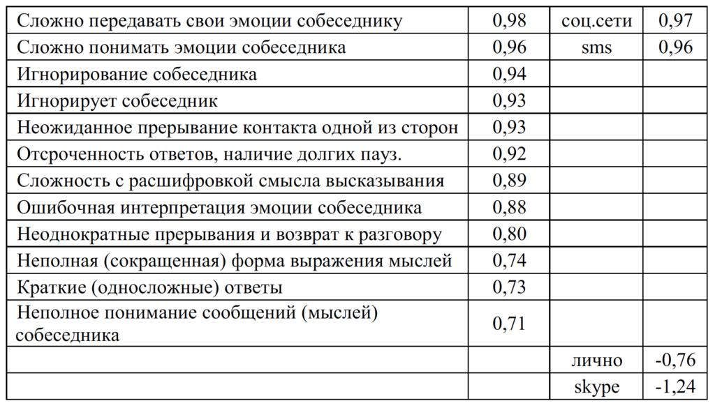 Таблица 2. Таблица значений фактора 1
