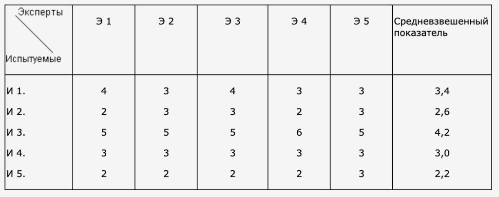 Таблица 1.2 (эмоциональная неустойчивость - эмоциональная устойчивость) – фактор C