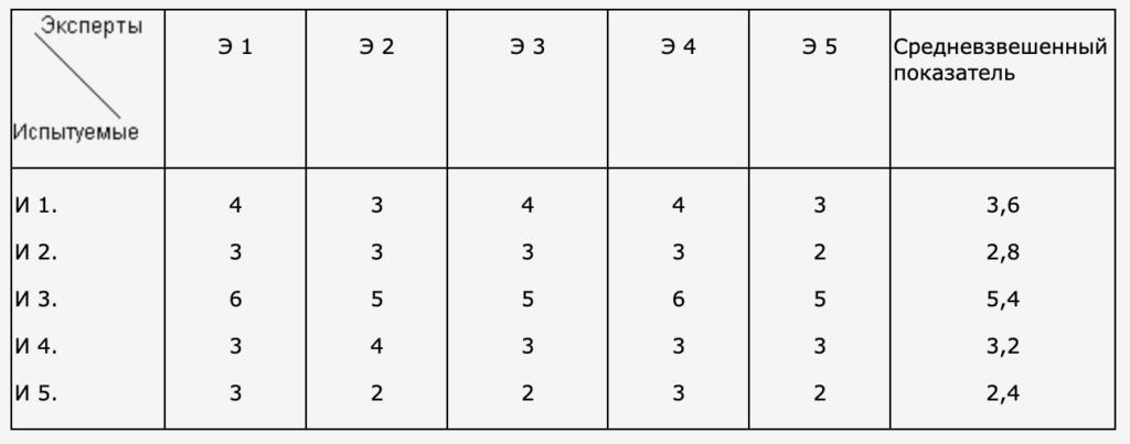 Таблица 1.3 (подверженность чувствам – высокая нормативность поведения) – фактор G