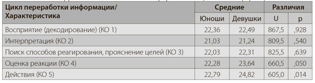 Табл.3. Различия эффективности когнитивной переработки социальной информации