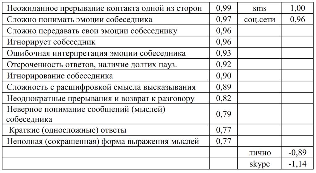 Таблица 5. Таблица значений фактора 1 женской группы