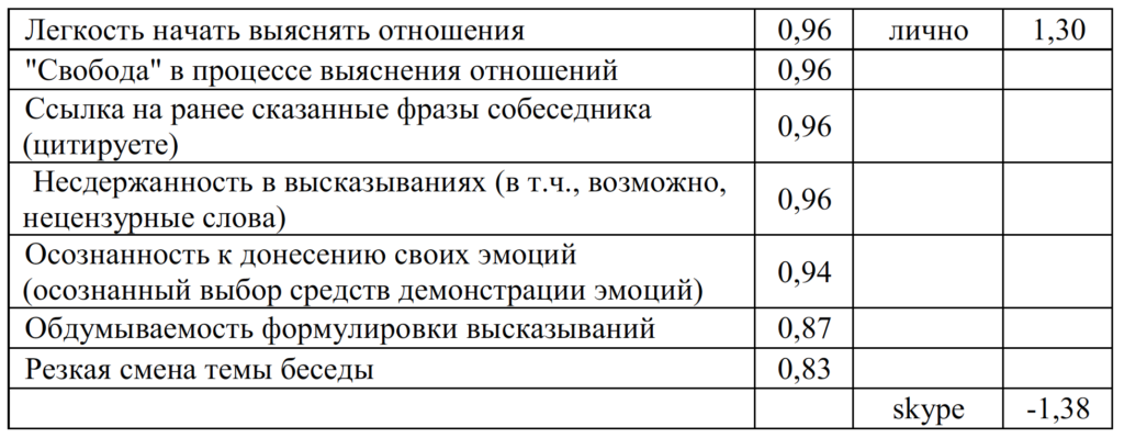 Таблица 6. Таблица значений фактора 2 женской группы