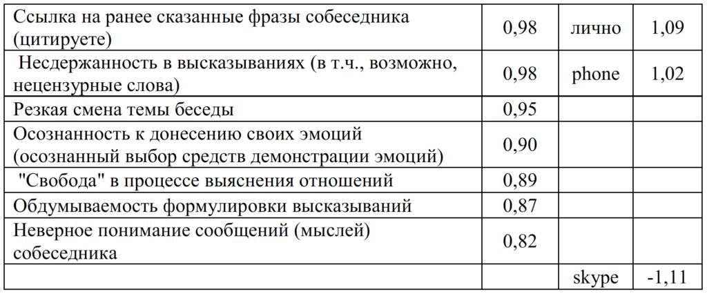 Таблица 8. Таблица значений факторов 1 мужской группы
