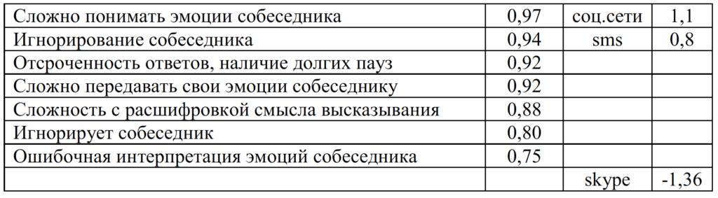 Таблица 9. Таблица значений факторов 9 мужской группы
