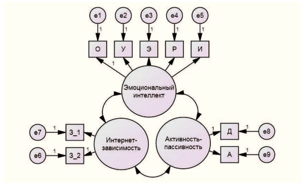 Рис. 11. Модель идентификации