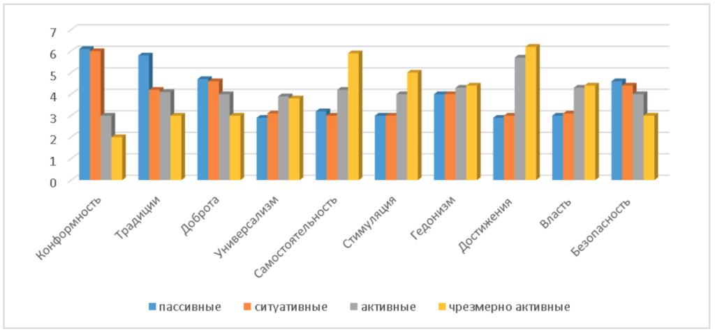 Рис. 1. Распределение ценностей в институте социализации «Семья» в зависимости от интернет-активности пользователей