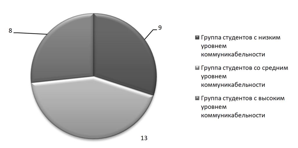 Рис. 1. Результаты исследования уровня общительности