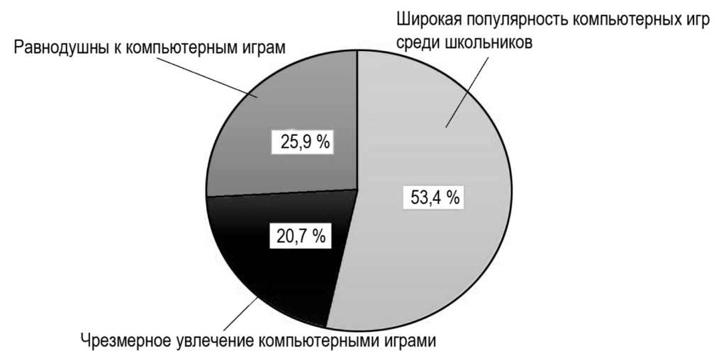 Рис. 1. Распределение респондентов по уровню кибераддикции