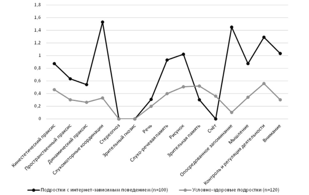 Рис. 1. Нейропсихологические профили подростков с интернет-зависимым поведением и условно здоровых подростков