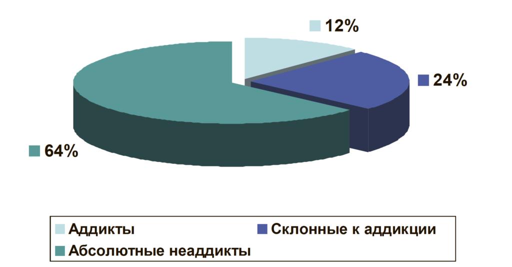Рис. 1. Уровень Интернет-зависимости по результатам теста К. Янг