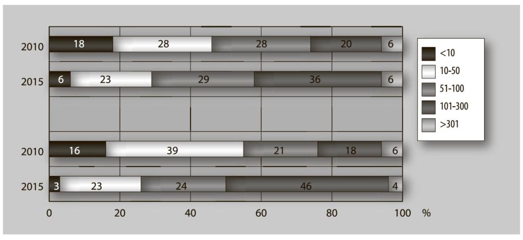 Рис. 1. Количество «френдов» в социальных сетях у подростков 13–14 и 15–16 лет, 2010 и 2016 гг., %
