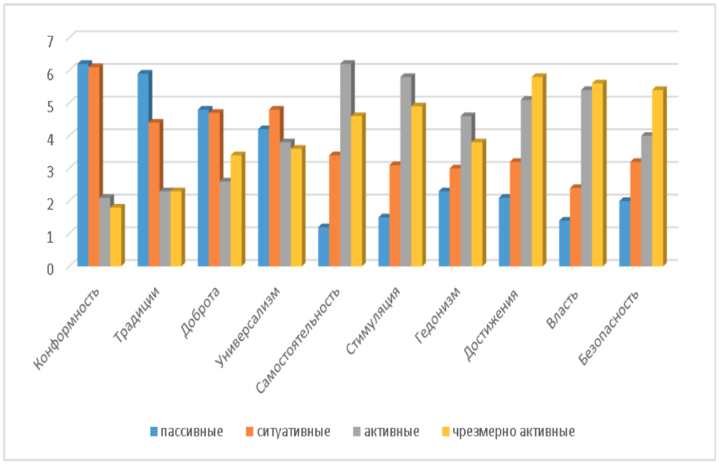 Рис. 2. Распределение ценностей в «образовательной среде» в зависимости от интернет-активности пользователей