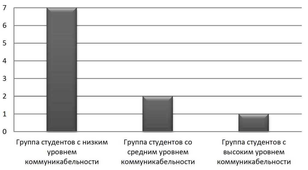 Рис. 2. Количество студентов с высоким уровнем интернет-зависимости
