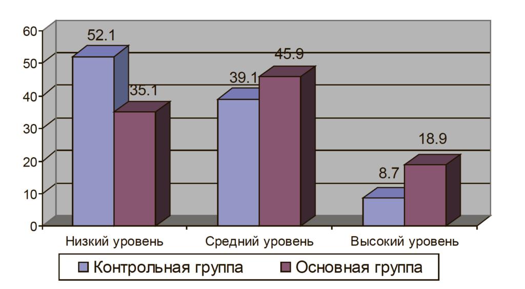 Рис. 2. Процентное соотношение результатов контрольной и основной группы по шкале «Активность в действии» опросника А. Е. Жичкиной