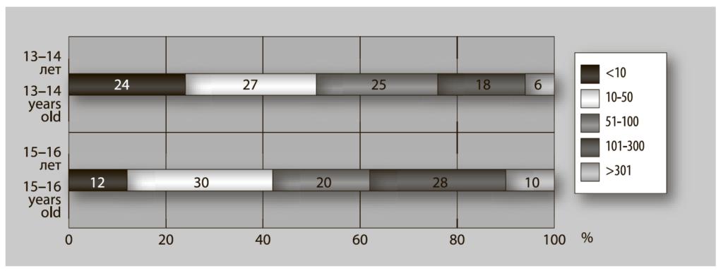Рис. 2. Количество «подписчиков» в социальных сетях у подростков 13–14 и 15–16 лет, 2016 гг., %
