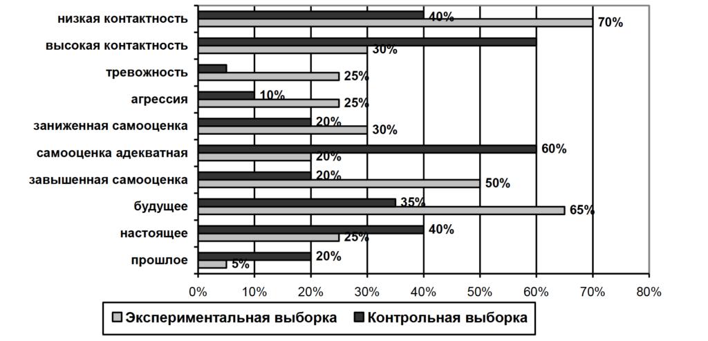 Рис. 2. Соотношение характеристик изображения человека в методике К. Маховер в экспериментальной и контрольной выборках