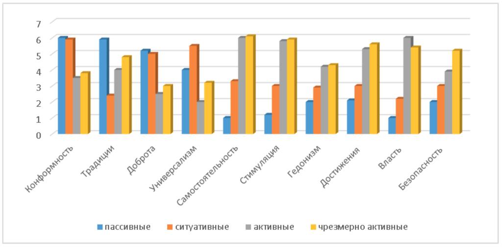 Рис. 3. Распределение ценностей в институте социализации «Интернет» в зависимости от интернет-активности пользователей