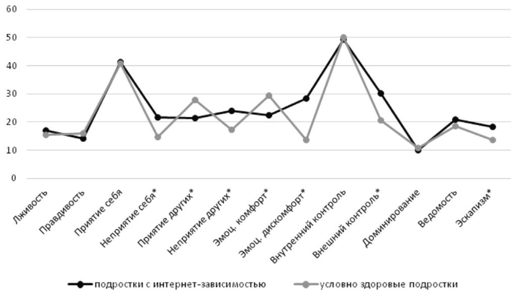 Рис. 3. Результаты сравнения по шкалам социально-психологической адаптации между группами подростков с интернет-зависимостью и условно здоровых