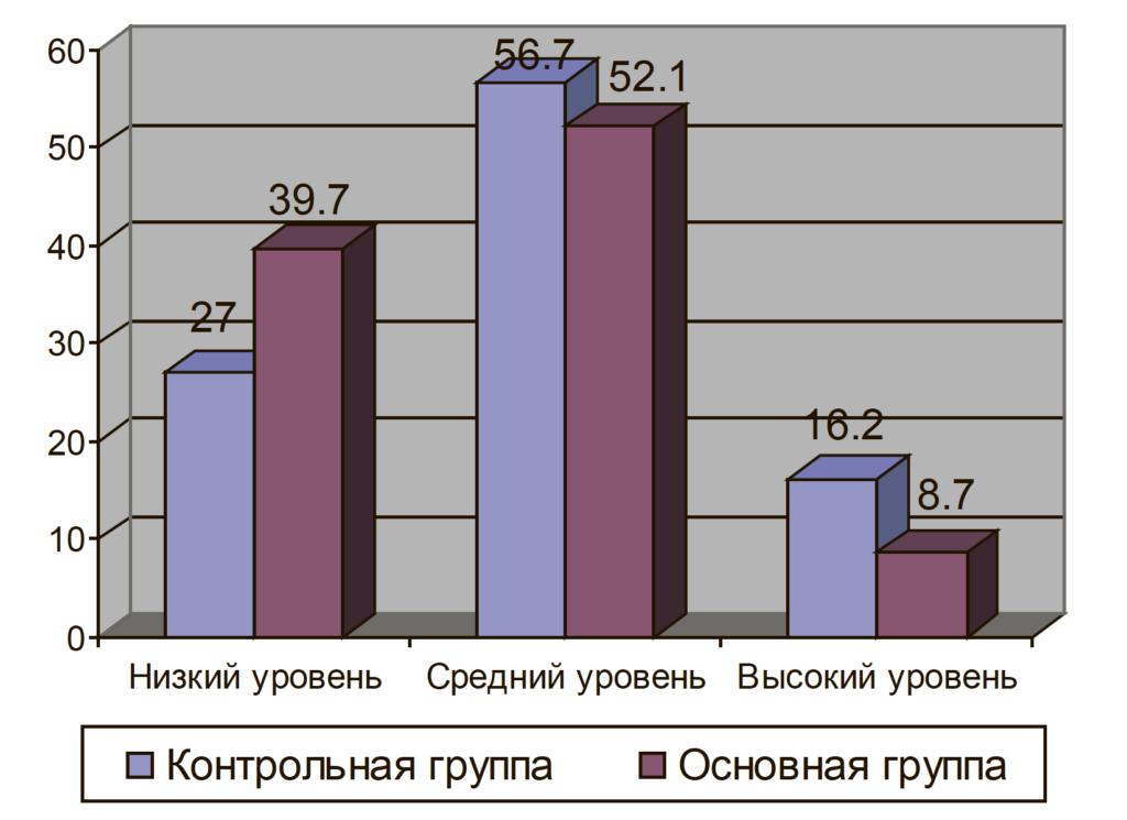 Рис. 3. Процентное соотношение результатов контрольной и основной группы по шкале «Активность восприятии альтернатив» опросника А. Е. Жичкиной
