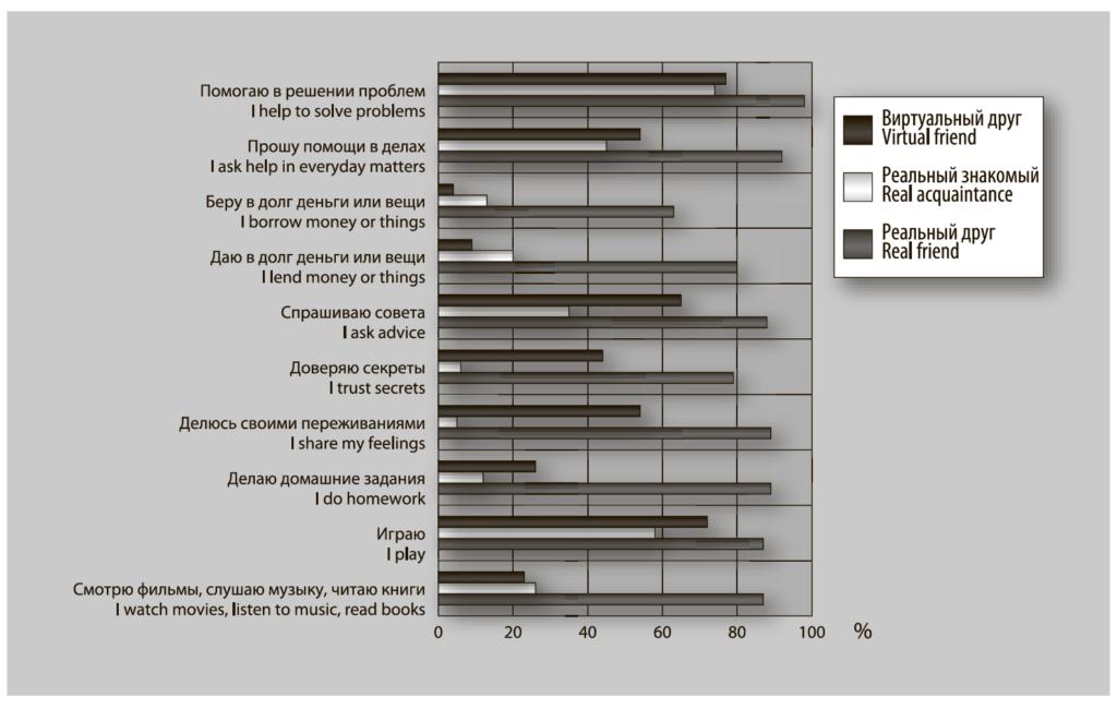 Рис. 3. Основные виды совместной деятельности подростков с реальными друзьями и знакомыми и виртуальными друзьями, %