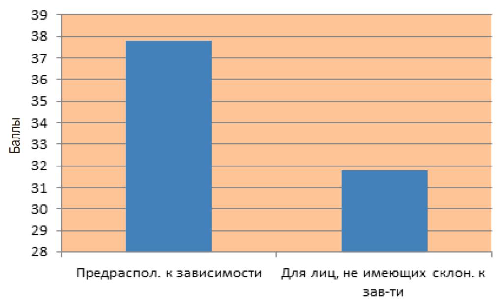 Рис. 3. График зависимости уровня агрессии от степени интернет-зависимости