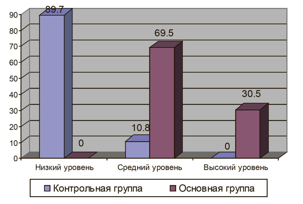 Рис. 4. Процентное соотношение результатов контрольной и основной группы по шкале «Интернет-зависимость» опросника А. Е. Жичкиной