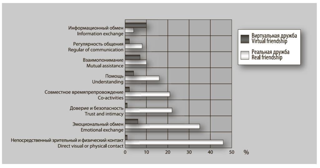 Рис. 4. Категории реальной и виртуальной дружбы, результаты контент-анализа (% детей, отметивших наличие категории)