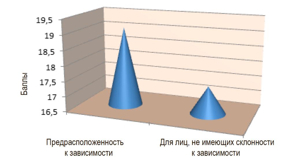Рис. 4. График зависимости уровня враждебности от степени интернет-зависимости