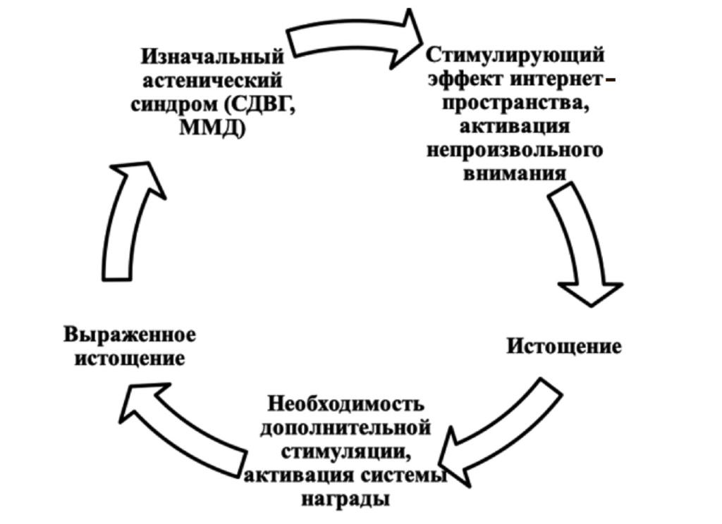 Рис. 5. Цикл формирования интернет-зависимости у подростков при наличии нейропсихологических нарушений