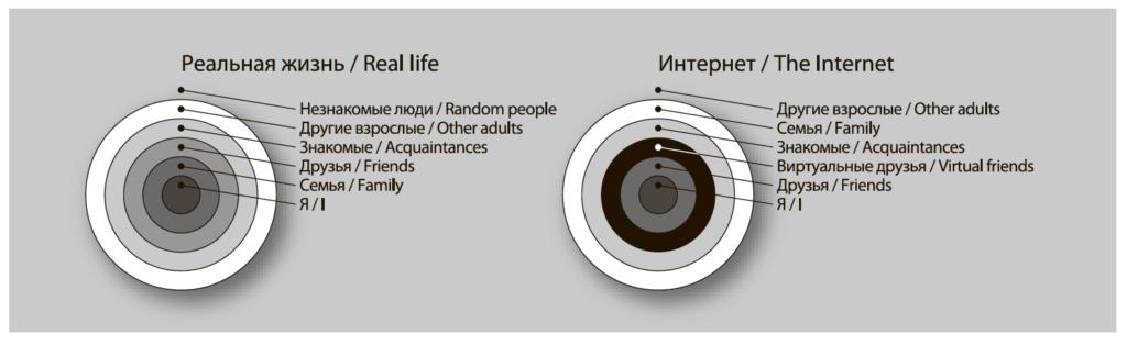 Рис. 5. Круг общения современных российских подростков в реальной жизни и в интернете