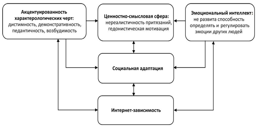 Рис. 6. Модель формирования интернет-зависимости в подростковом возрасте: кластер Б