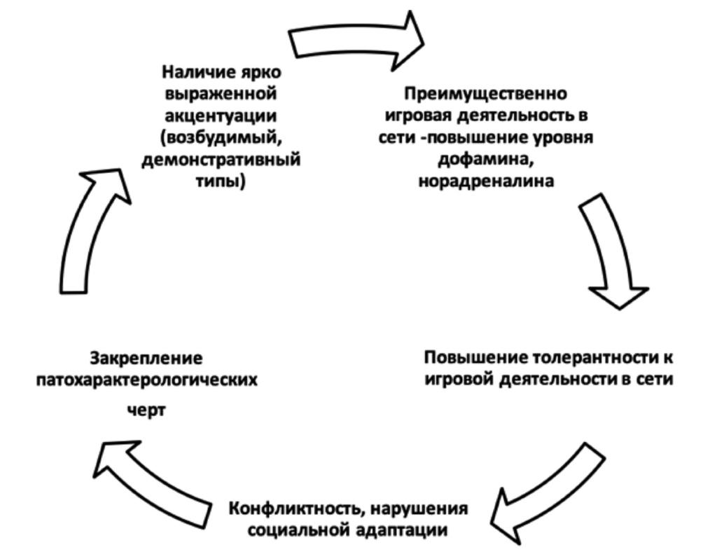 Рис. 7. Цикл формирования интернет-зависимости при высокой выраженности акцентуированных черт характера