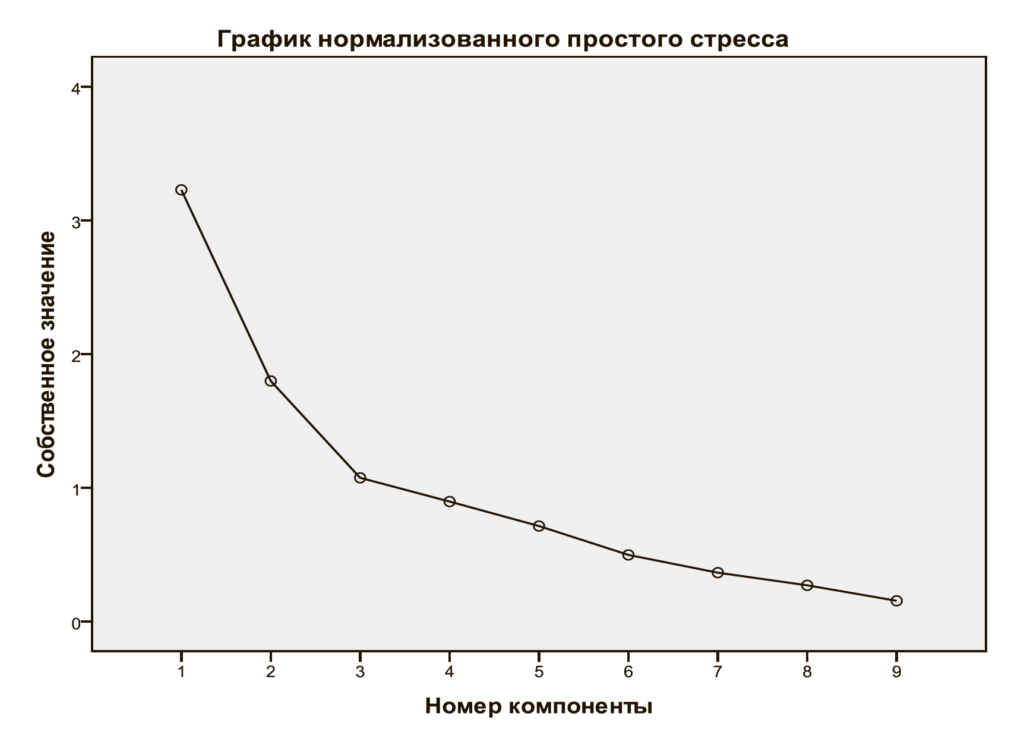 Рис. 9. График нормализованного простого стресса