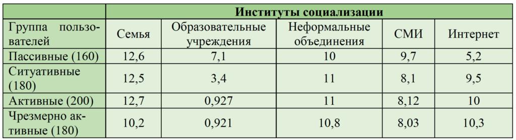 Таблица 1. Иерархии институтов социализации в выборке